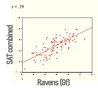 Ravens-SAT-IQ-correlation