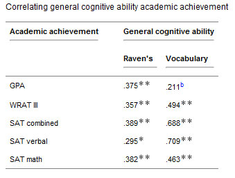 iq and academic achievement