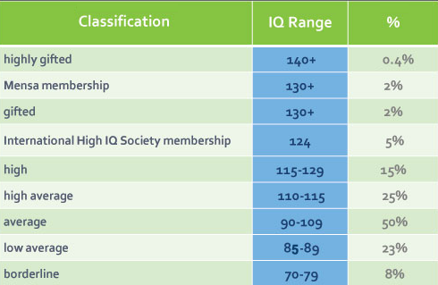IQ Level Scale Table