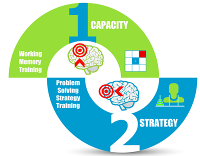 Capacity-Strategy IQ Brain Training