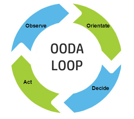 Strategic Action & The OODA Loop