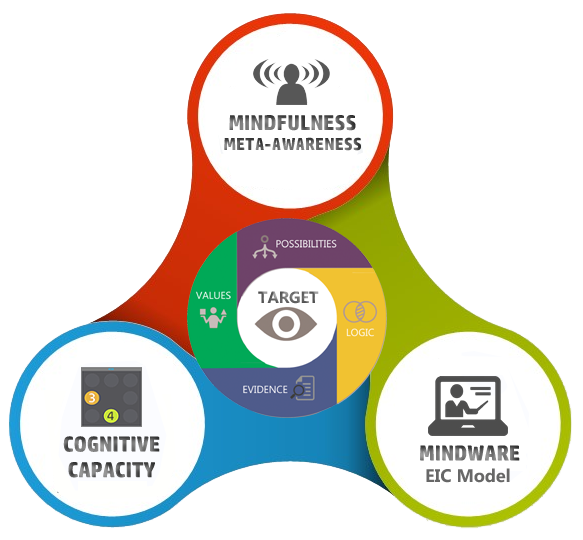 The IQ Mindware Architecture Model